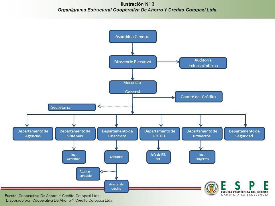 Organigrama Estructural Cooperativa De Ahorro Y Crédito Cotopaxi Ltda.