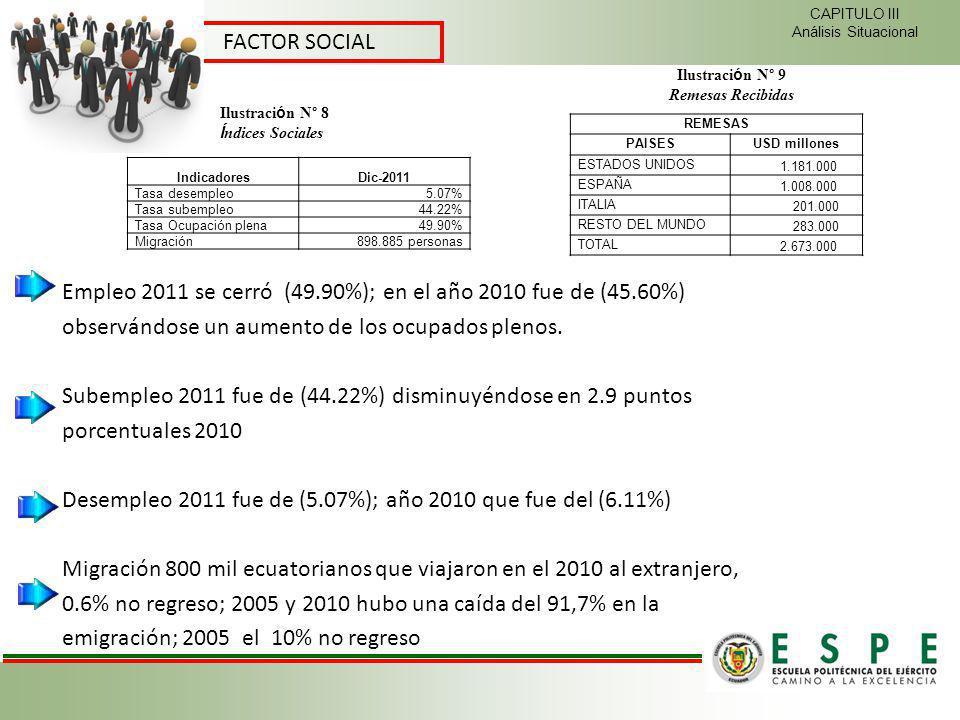 Empleo 2011 se cerró (49.90%); en el año 2010 fue de (45.60%)