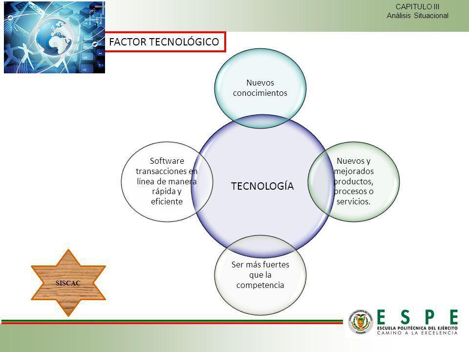 FACTOR TECNOLÓGICO TECNOLOGÍA Nuevos conocimientos