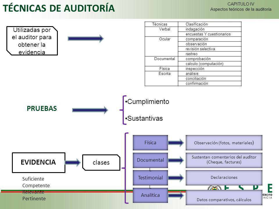 TÉCNICAS DE AUDITORÍA PRUEBAS EVIDENCIA Cumplimiento Sustantivas