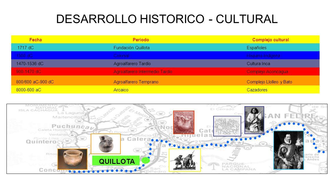 DESARROLLO HISTORICO - CULTURAL