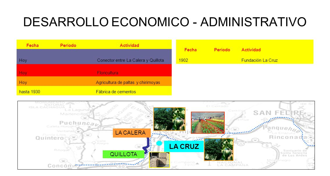 DESARROLLO ECONOMICO - ADMINISTRATIVO