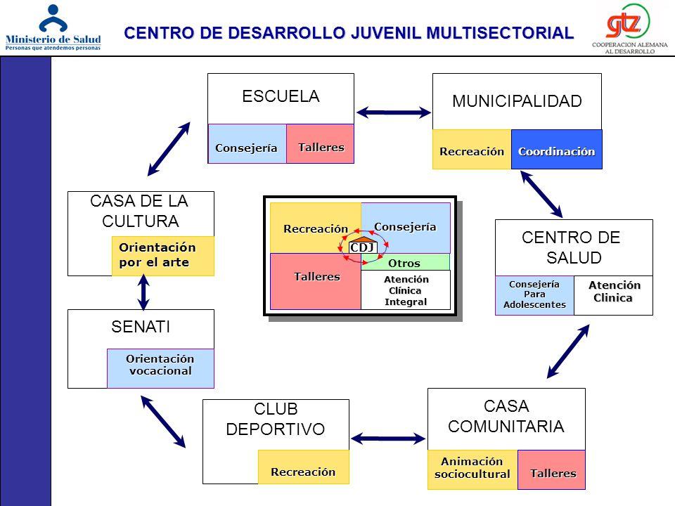 CENTRO DE DESARROLLO JUVENIL MULTISECTORIAL Orientación vocacional