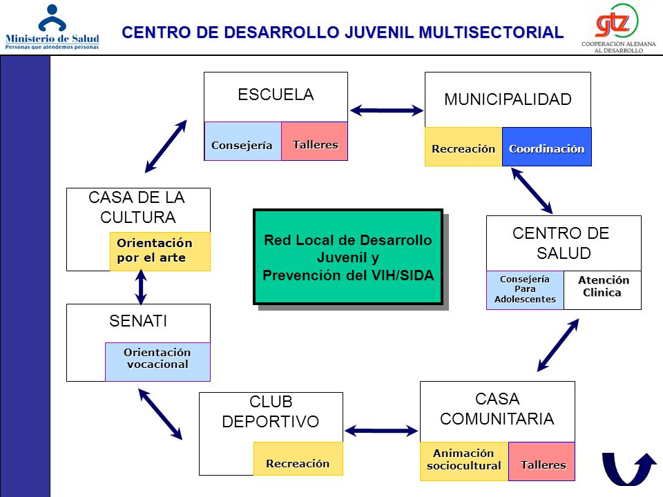 CENTRO DE DESARROLLO JUVENIL MULTISECTORIAL