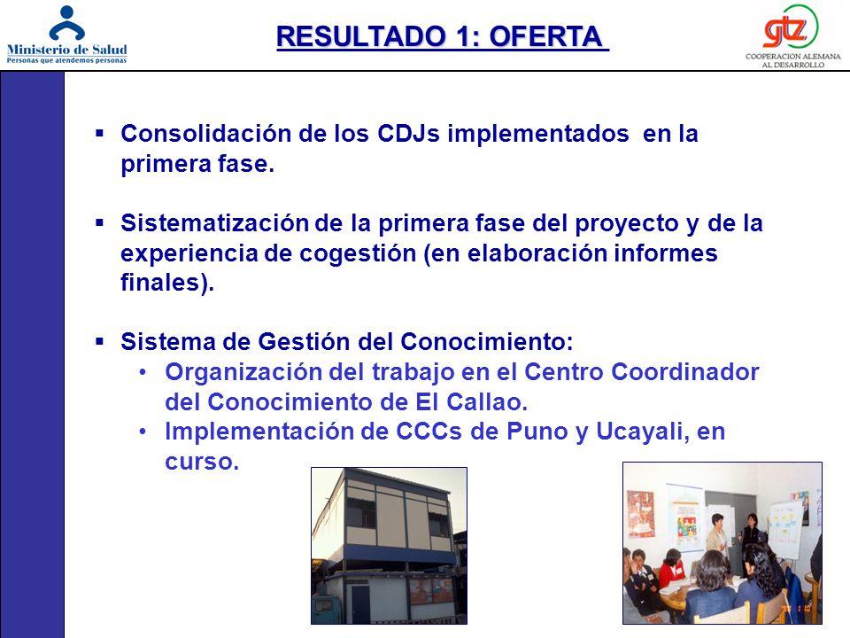 RESULTADO 1: OFERTA Consolidación de los CDJs implementados en la primera fase.