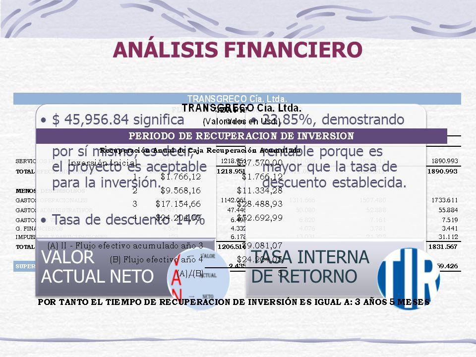 ANÁLISIS FINANCIERO VALOR ACTUAL NETO