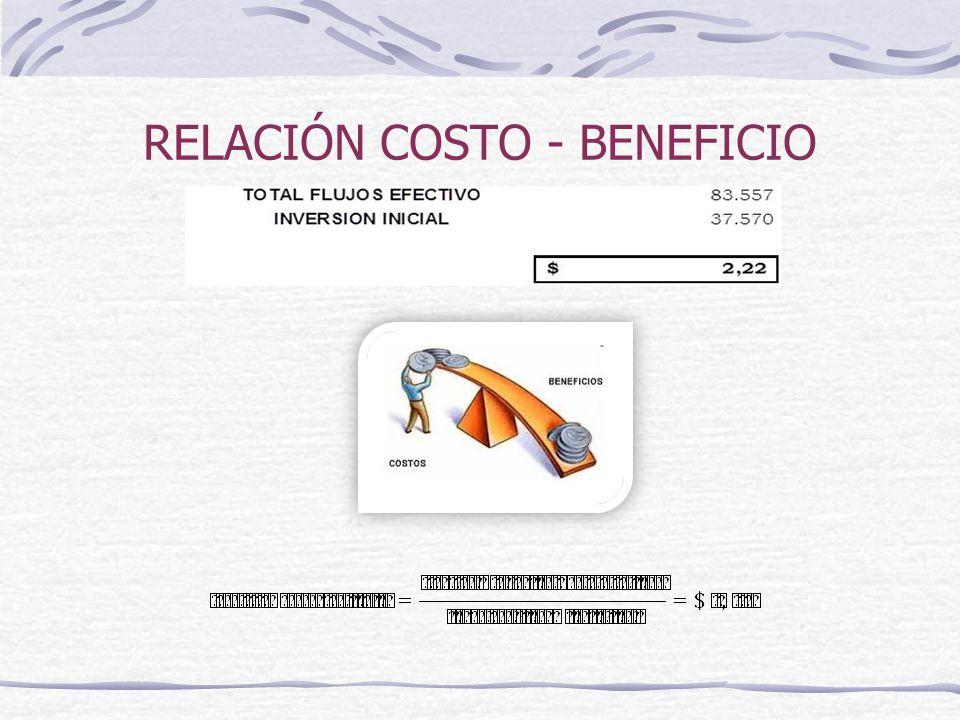 RELACIÓN COSTO - BENEFICIO