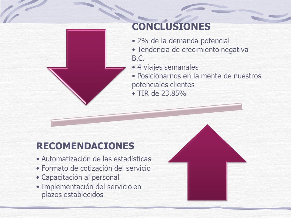 CONCLUSIONES 2% de la demanda potencial