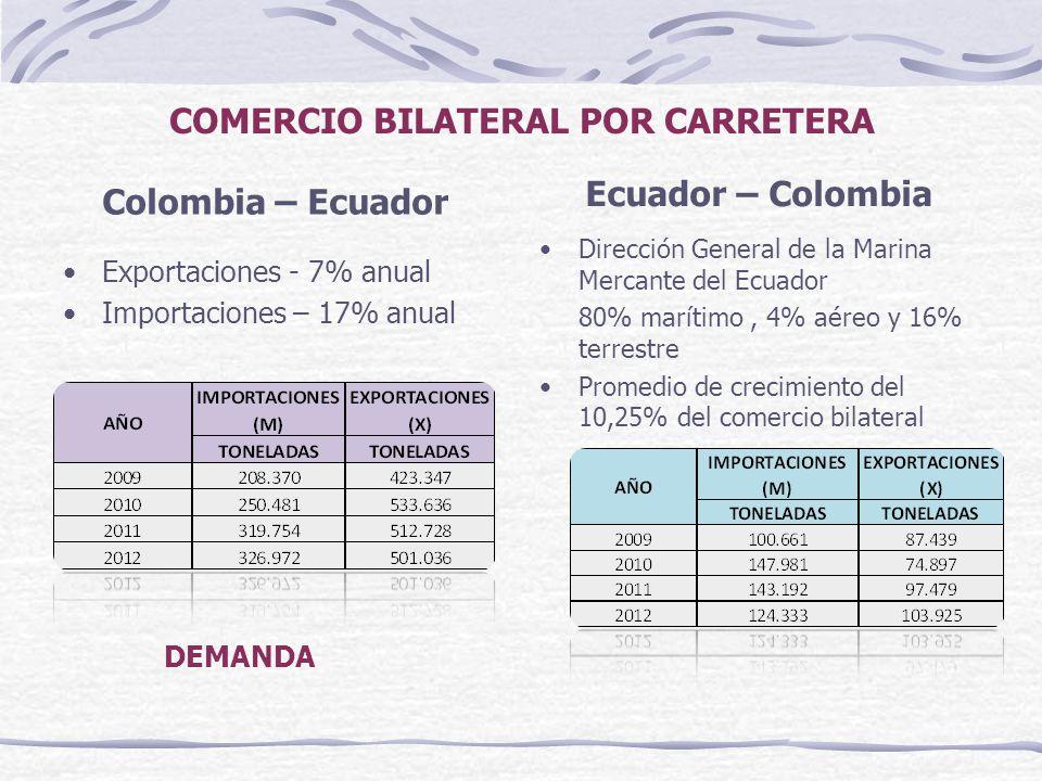 COMERCIO BILATERAL POR CARRETERA