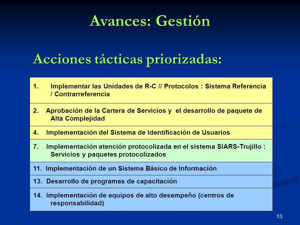 Avances: Gestión Acciones tácticas priorizadas: