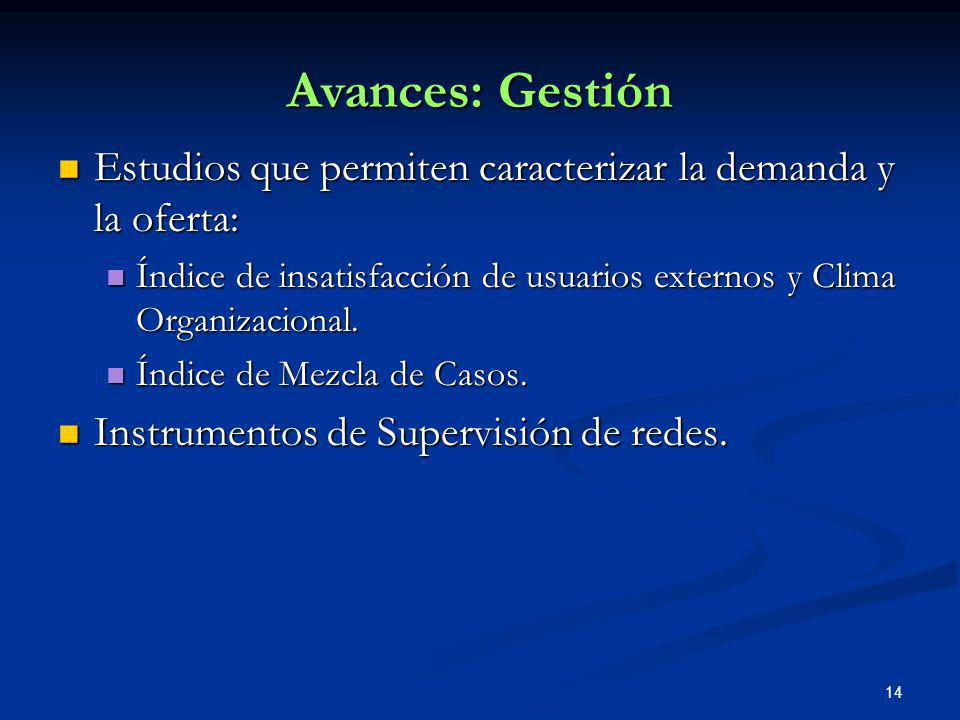 Avances: Gestión Estudios que permiten caracterizar la demanda y la oferta: Índice de insatisfacción de usuarios externos y Clima Organizacional.