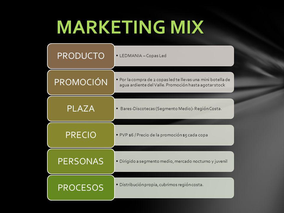 MARKETING MIX PRODUCTO PROMOCIÓN PLAZA PRECIO PERSONAS PROCESOS
