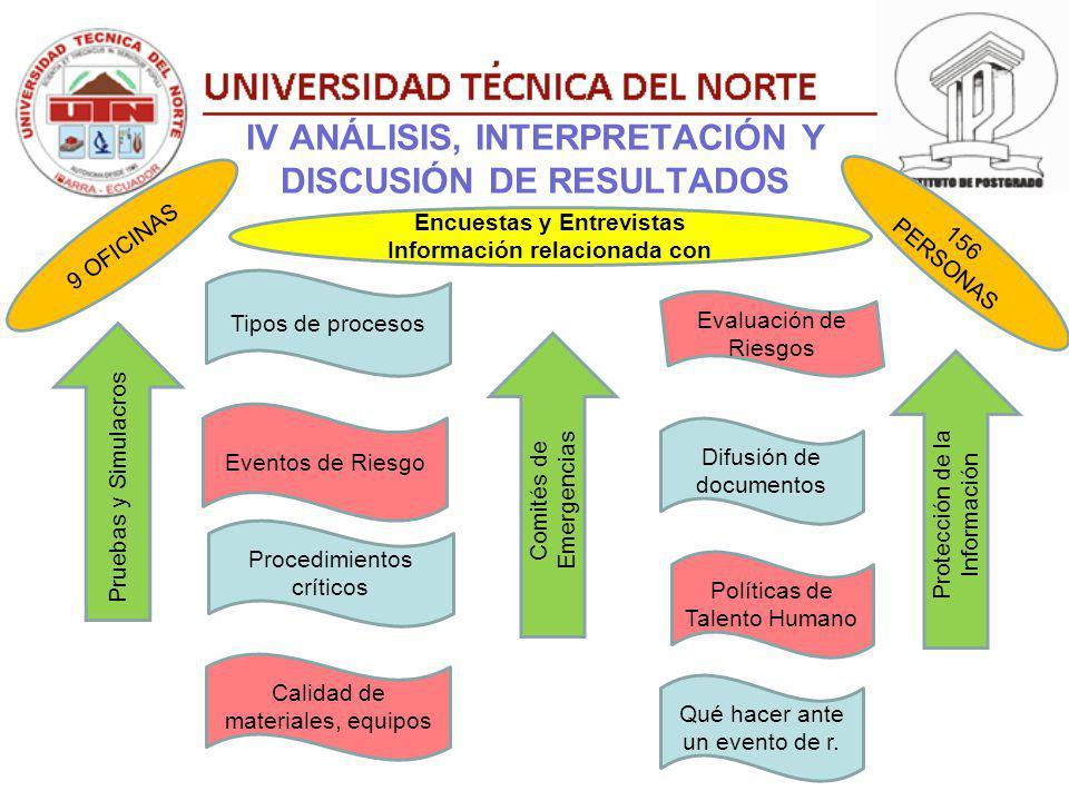 IV ANÁLISIS, INTERPRETACIÓN Y DISCUSIÓN DE RESULTADOS