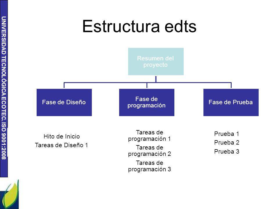 Estructura edts Resumen del proyecto Fase de Diseño 1ra fase de diseño