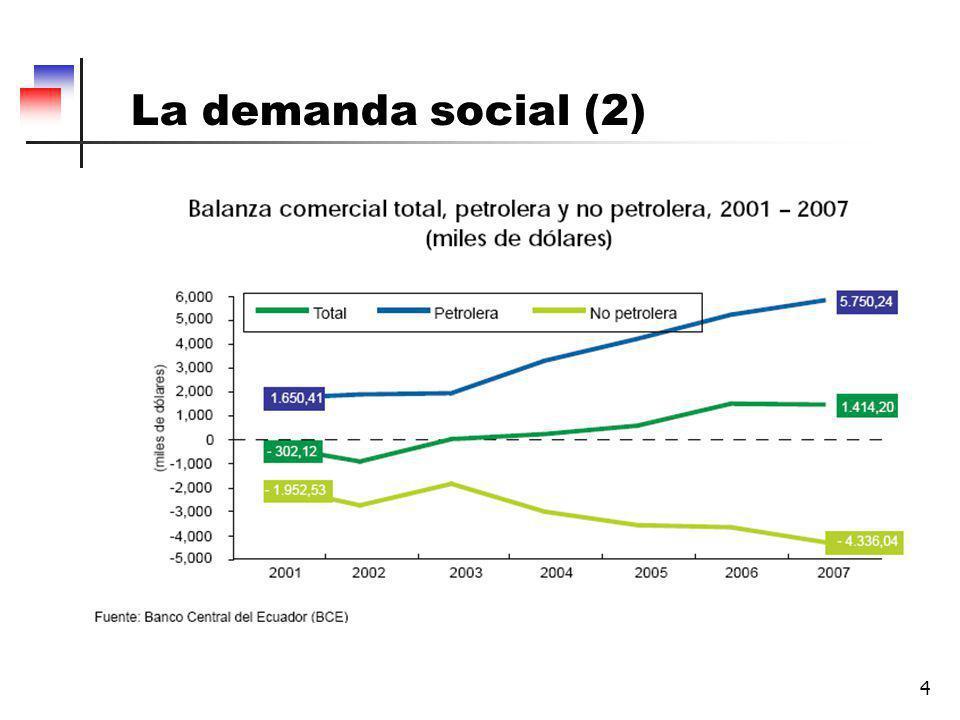 La demanda social (2)