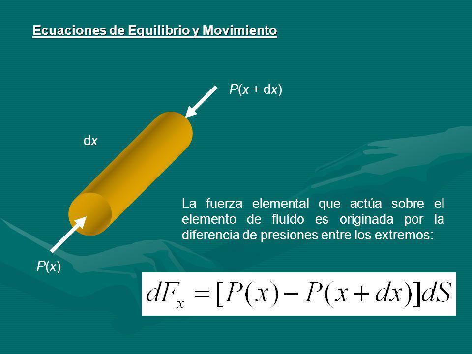 Ecuaciones de Equilibrio y Movimiento