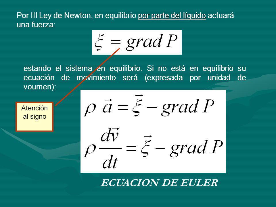 Por III Ley de Newton, en equilibrio por parte del líquido actuará una fuerza: