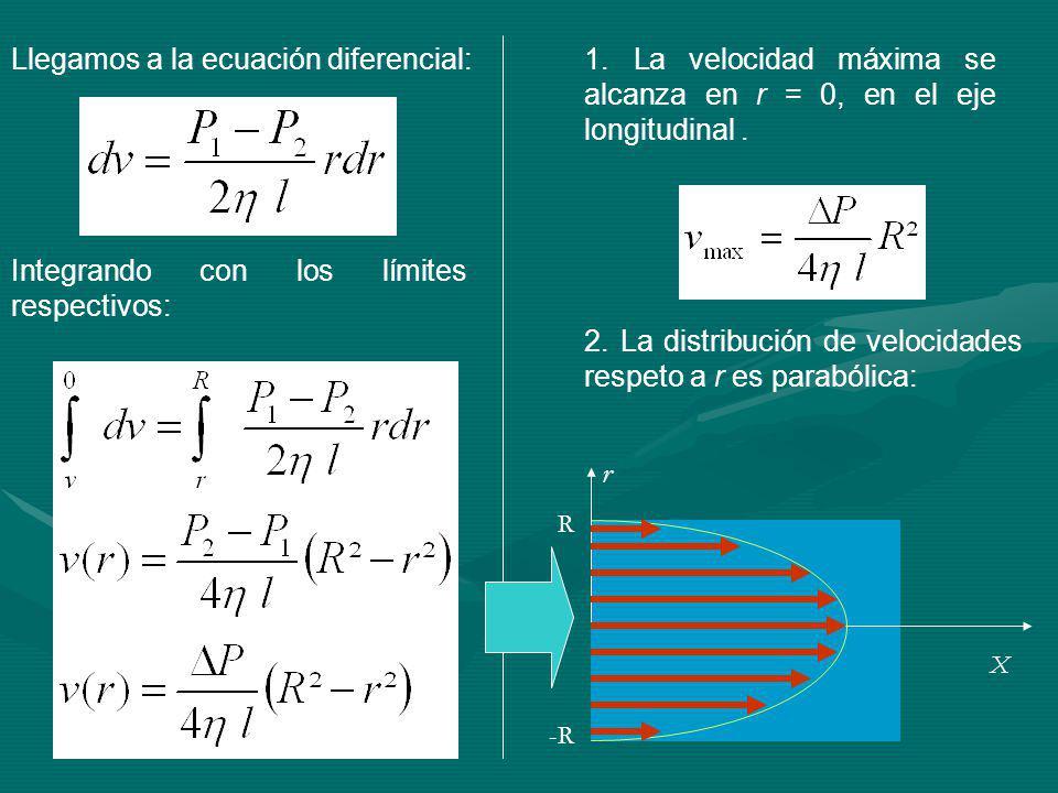 Llegamos a la ecuación diferencial: