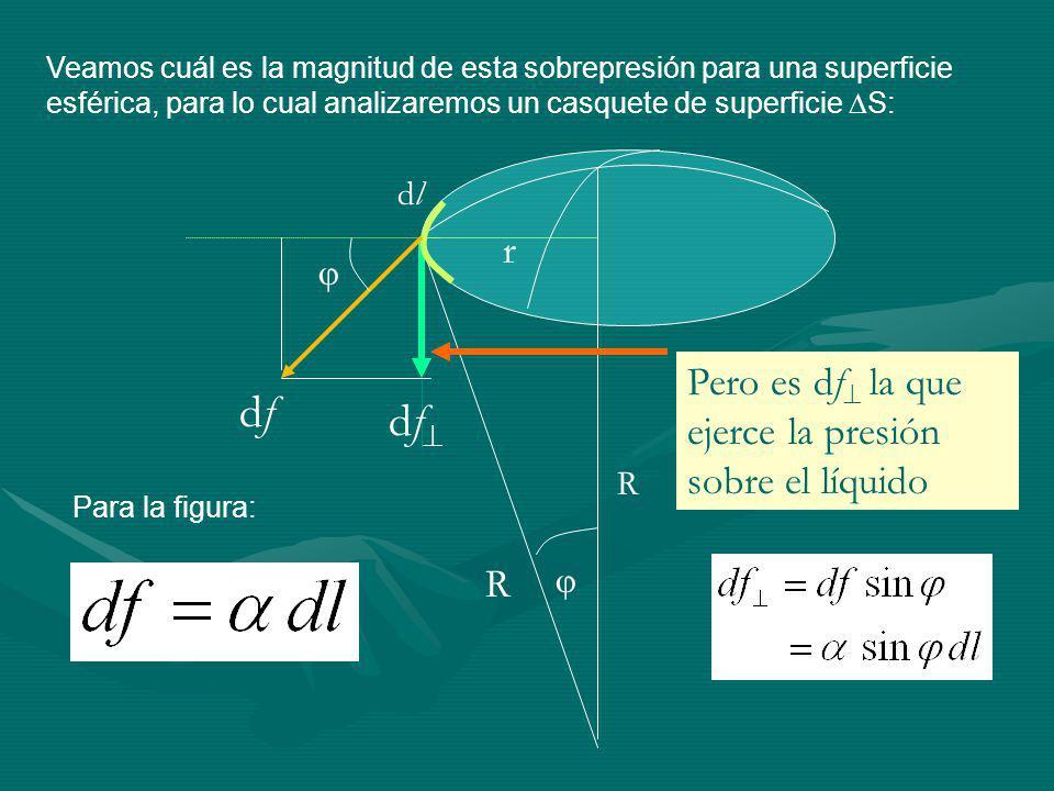 df df r Pero es df la que ejerce la presión sobre el líquido R dl 