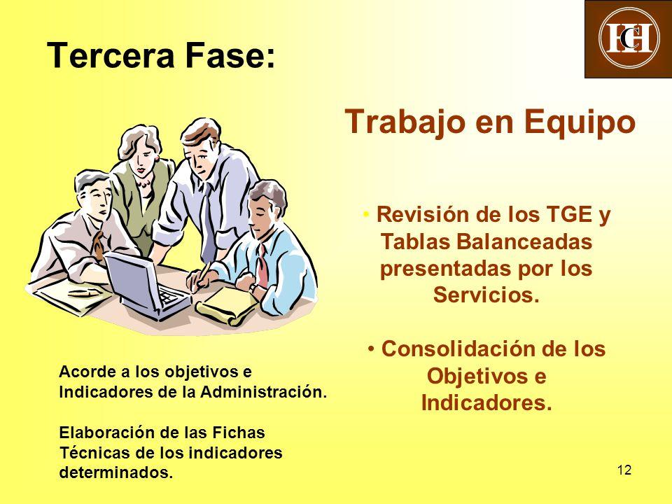 Consolidación de los Objetivos e Indicadores.