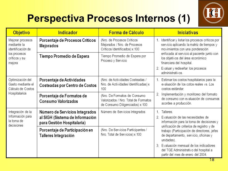 Perspectiva Procesos Internos (1)