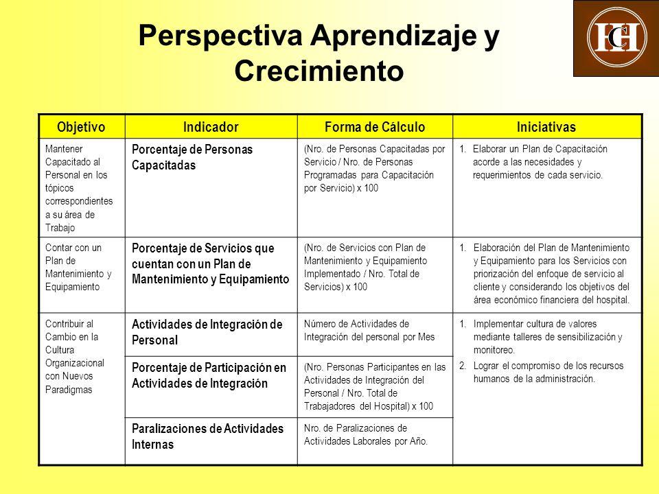 Perspectiva Aprendizaje y Crecimiento