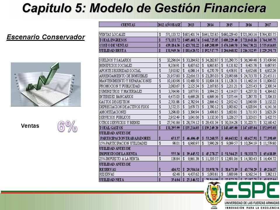 Capitulo 5: Modelo de Gestión Financiera