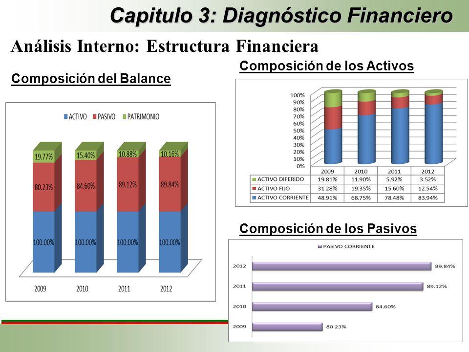 Capitulo 3: Diagnóstico Financiero
