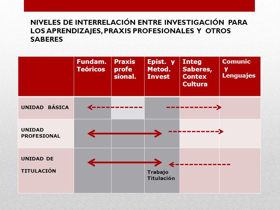 NIVELES DE INTERRELACIÓN ENTRE INVESTIGACIÓN PARA LOS APRENDIZAJES, PRAXIS PROFESIONALES Y OTROS SABERES