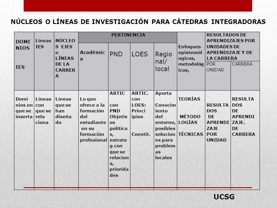 NÚCLEOS O LÍNEAS DE INVESTIGACIÓN PARA CÁTEDRAS INTEGRADORAS
