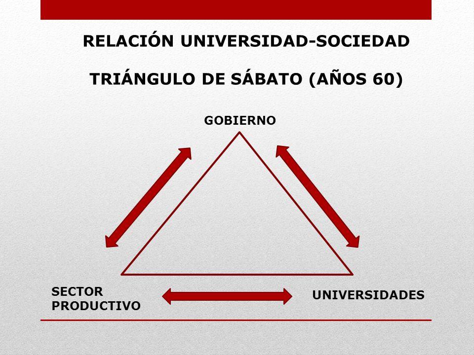 RELACIÓN UNIVERSIDAD-SOCIEDAD TRIÁNGULO DE SÁBATO (AÑOS 60)