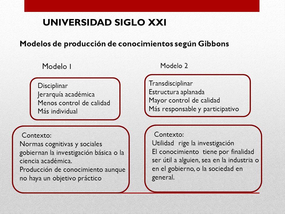 UNIVERSIDAD SIGLO XXI Modelos de producción de conocimientos según Gibbons. Modelo 1. Modelo 2. Transdisciplinar.