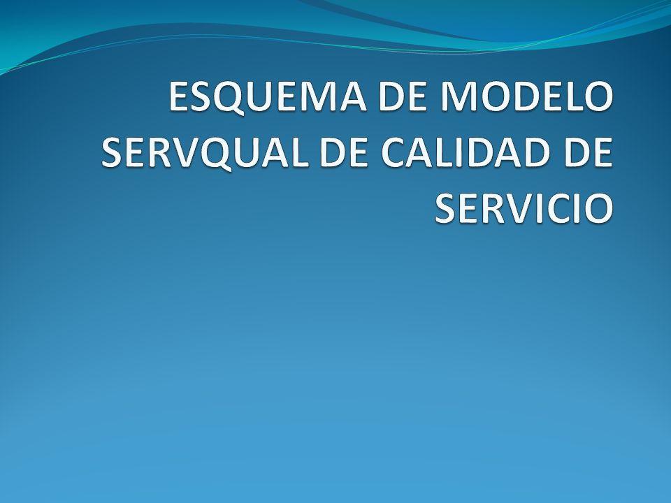ESQUEMA DE MODELO SERVQUAL DE CALIDAD DE SERVICIO