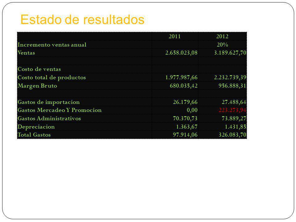 Estado de resultados 2011 2012 Incremento ventas anual 20% Ventas