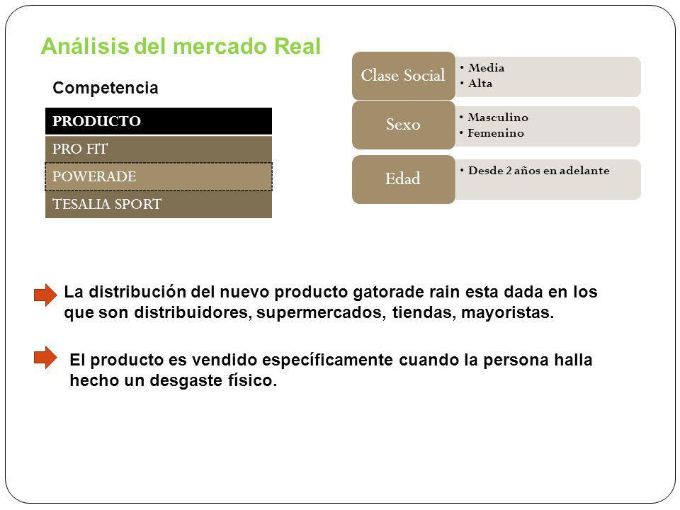 Análisis del mercado Real
