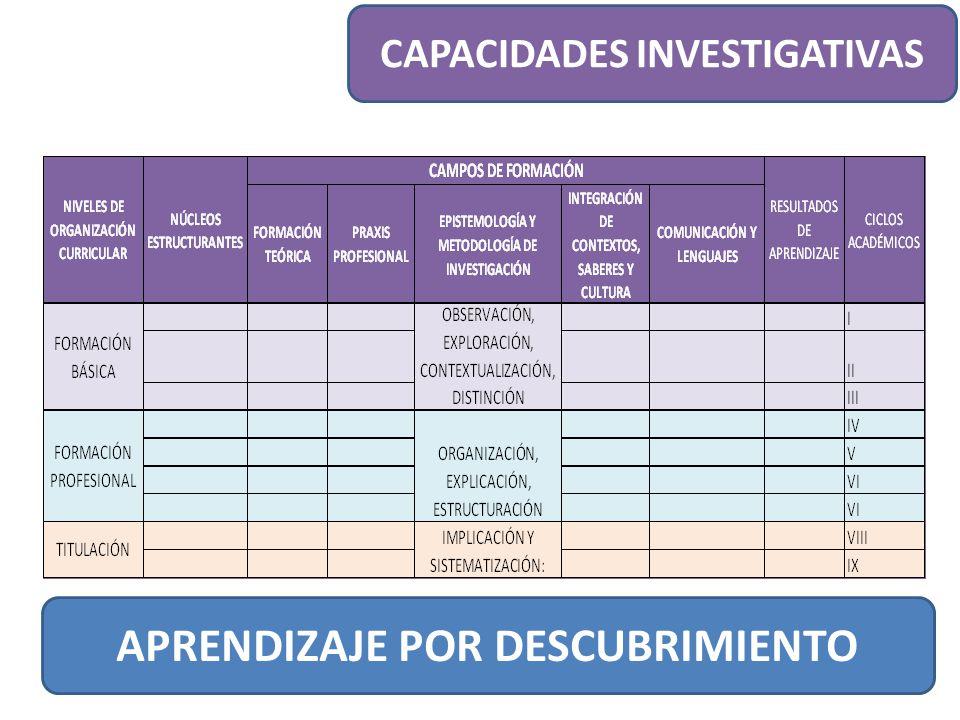 CAPACIDADES INVESTIGATIVAS APRENDIZAJE POR DESCUBRIMIENTO