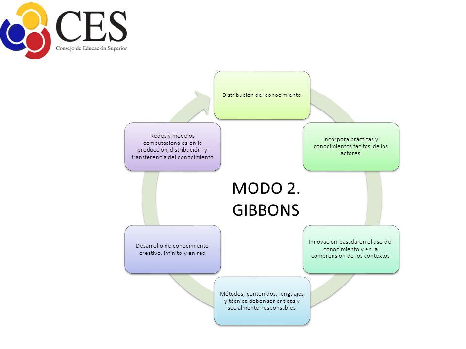 MODO 2. GIBBONS Distribución del conocimiento