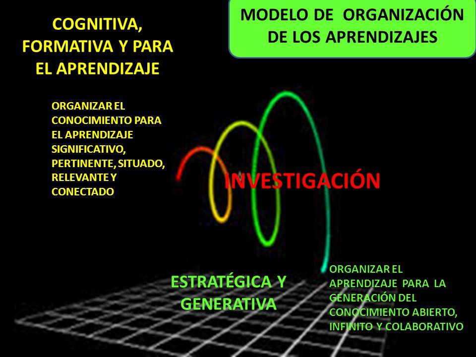 INVESTIGACIÓN MODELO DE ORGANIZACIÓN DE LOS APRENDIZAJES