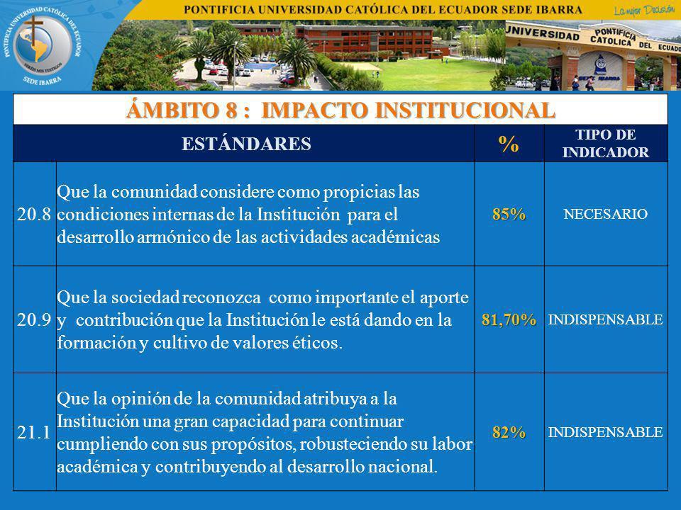 ÁMBITO 8 : IMPACTO INSTITUCIONAL