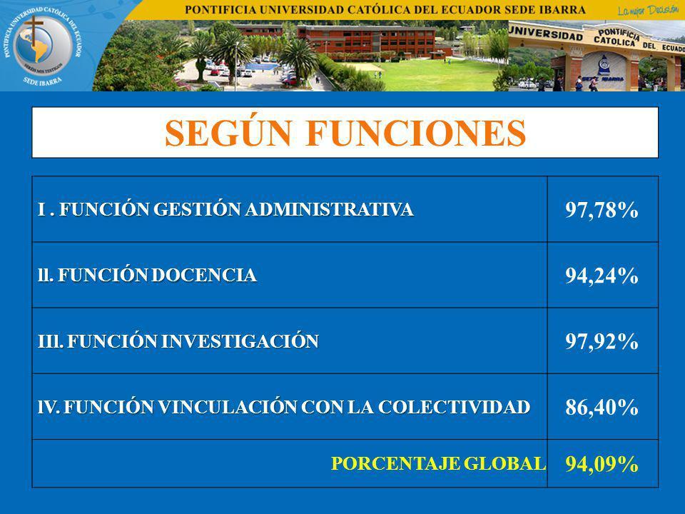 SEGÚN FUNCIONES I . FUNCIÓN GESTIÓN ADMINISTRATIVA. 97,78% ll. FUNCIÓN DOCENCIA. 94,24% IIl. FUNCIÓN INVESTIGACIÓN.