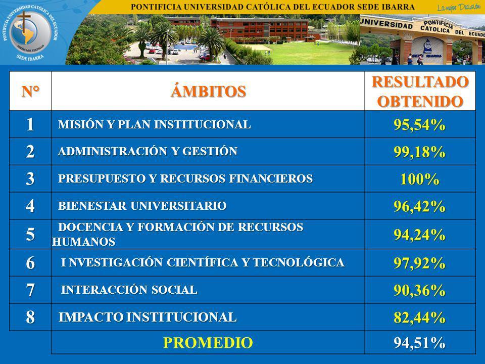 1 2 3 4 5 6 7 8 N° ÁMBITOS RESULTADO OBTENIDO 95,54% 99,18% 100%