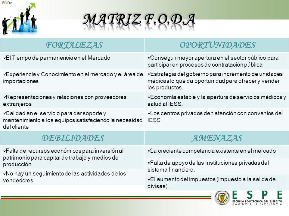 MATRIZ F.O.D.A FORTALEZAS OPORTUNIDADES DEBILIDADES AMENAZAS