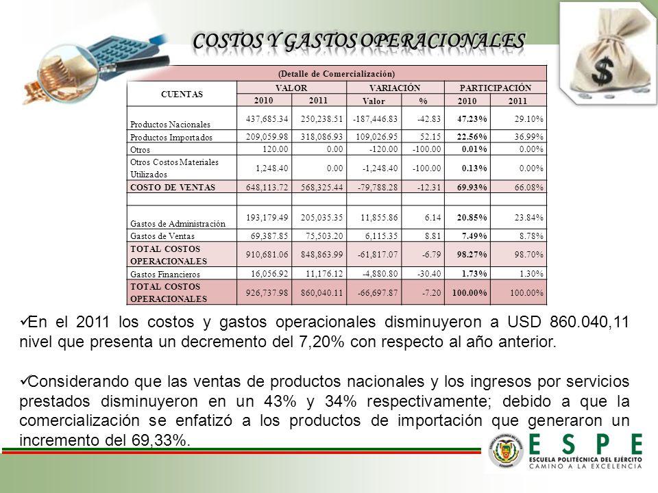 COSTOS Y GASTOS OPERACIONALES (Detalle de Comercialización)