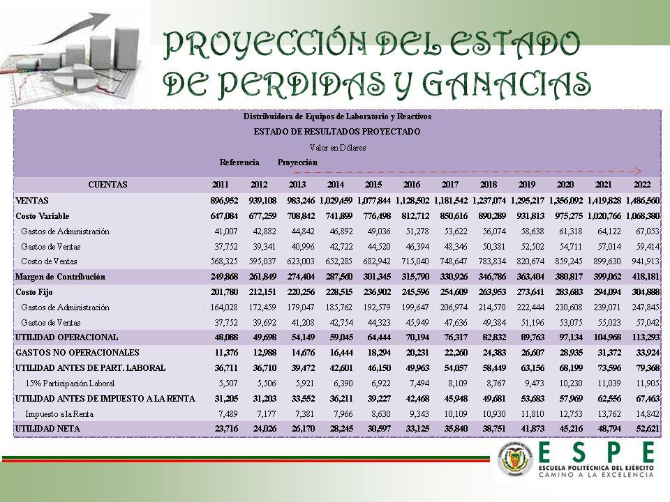 PROYECCIÓN DEL ESTADO DE PERDIDAS Y GANACIAS
