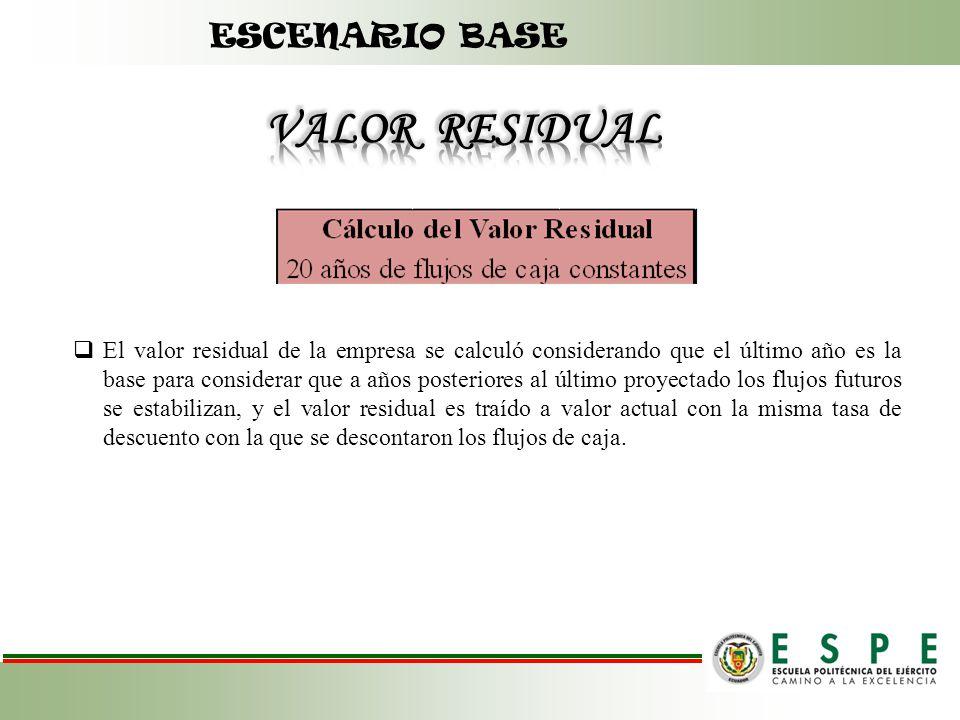 VALOR RESIDUAL ESCENARIO BASE