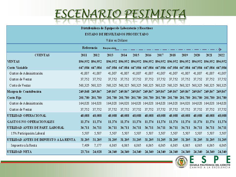 ESCENARIO PESIMISTA