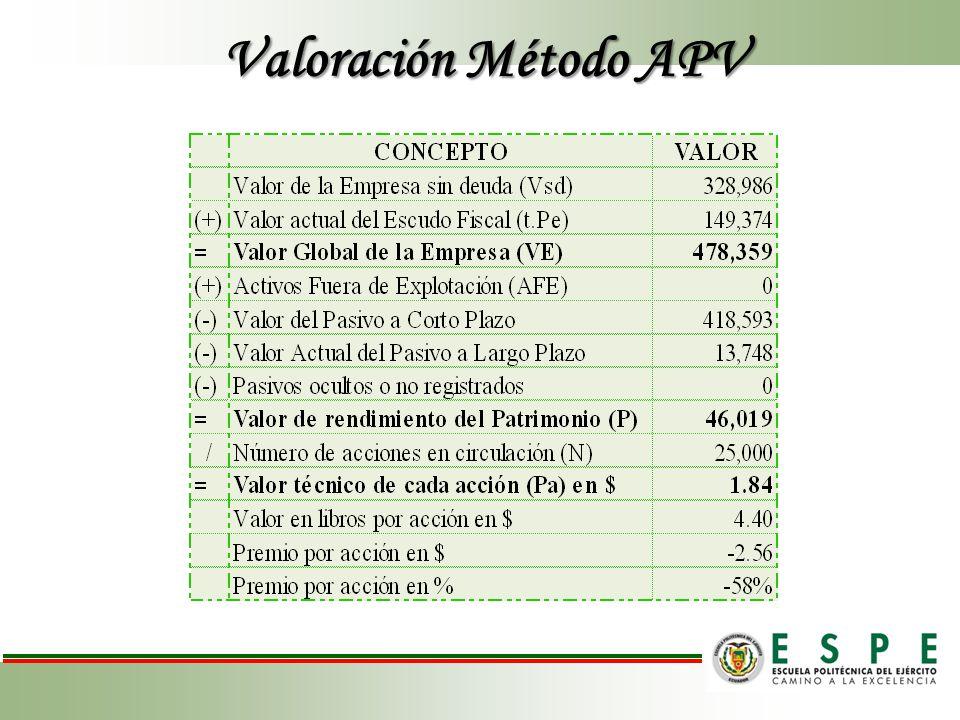 Valoración Método APV