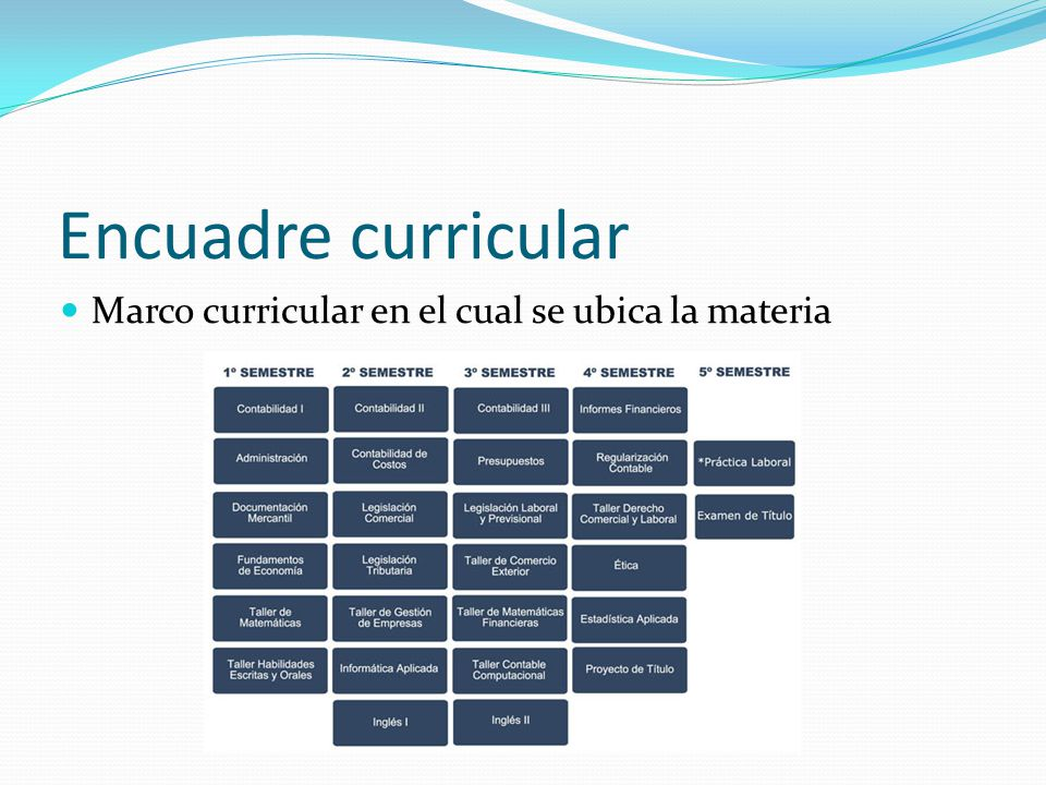 Encuadre curricular Marco curricular en el cual se ubica la materia