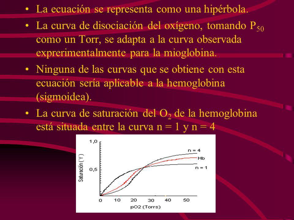 La ecuación se representa como una hipérbola.