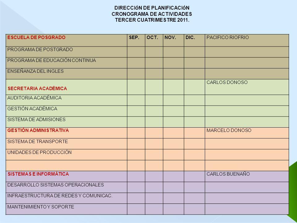 DIRECCIÓN DE PLANIFICACIÓN CRONOGRAMA DE ACTIVIDADES